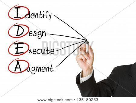 Businessman writing IDEA business acronym on whiteboard isolated on white background