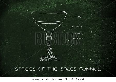Stages Of The Sales Funnel, Attract Engage Convert Delight Version