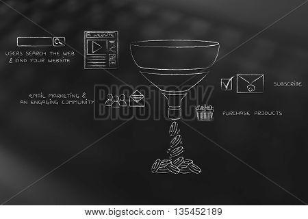 Sales Funnel For E-businesses, With Captions And Icons