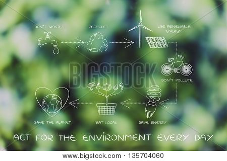 Sustainable Living Diagram, Act For The Environment Every Day