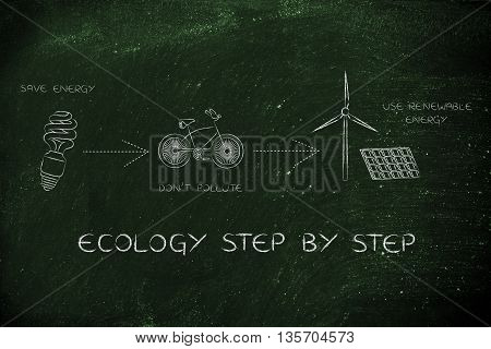 Icons About Renewable Energy And Pollution, Ecology Step By Step