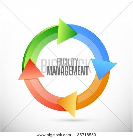 Facility Management Cycle Sign