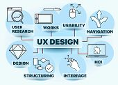 Banner User Experience Design - Ux Design Includes Elements Of Interaction Design, Information Archi poster