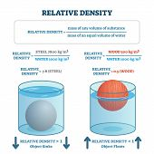 Relative Density Vector Illustration. Labeled Material Floating Or Sinking Scheme. Physics Law Formu poster
