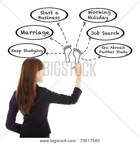 Young Business Woman Drawing A Life Planning