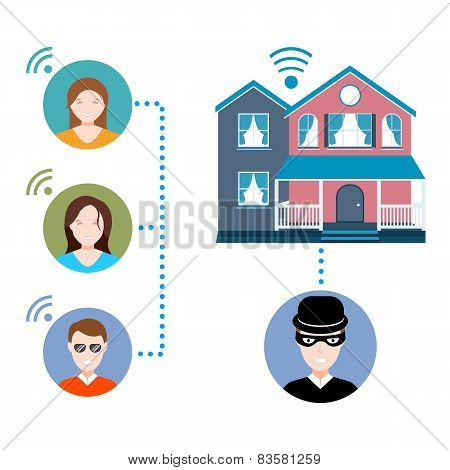 Modern Smart Home With Security System