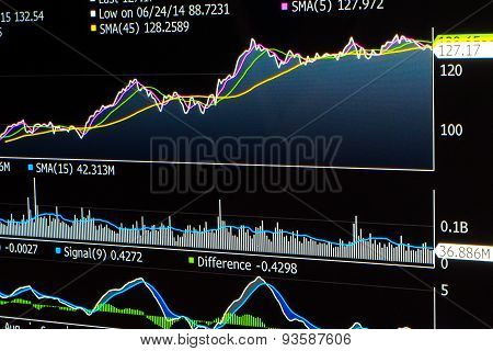 Trading Line Chart Of Stock With Averages And Indicators
