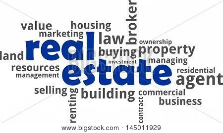 A word cloud of real estate related items