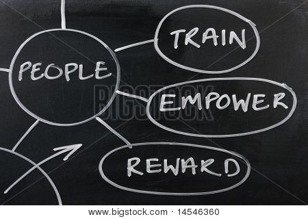Employee Strategy Diagram