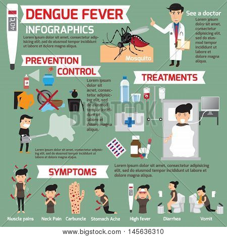Dengue fever infographics. template design of details dengue fever and symptoms with prevention. Women sick is dengue fever vector illustration.