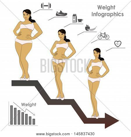 Female weight- stages of weight loss infographics vector illustration