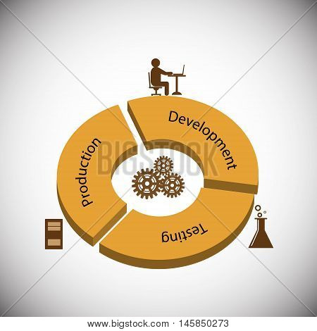 Concept of Software development life cycle, different Phases Involved