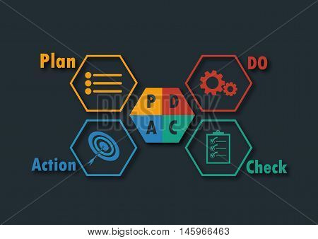 tool for management plan do check action