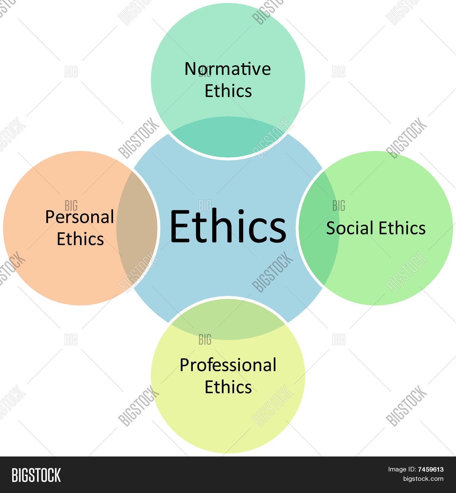 ethics types business diagram stock photo stock images bigstock ethics types business diagram