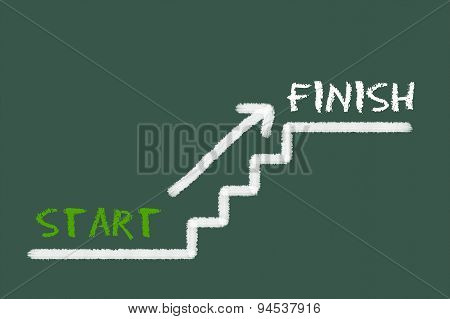 Stairs With Start, Finish And A Arrow On A Green Blackboard