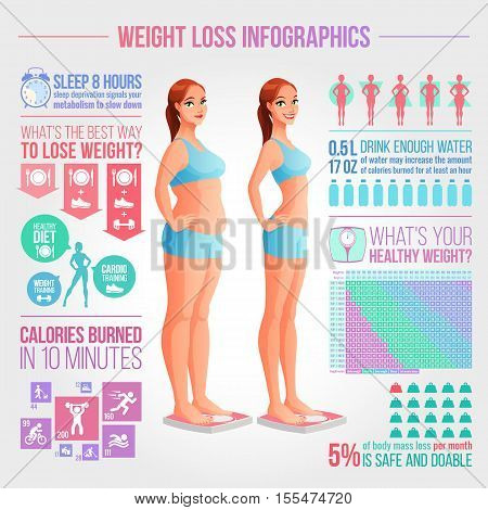 Woman standing on scale. Before and after weight loss illustration. Weight loss tips, fitness, healthy diet and body mass vector infographics.