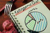 diet poster
