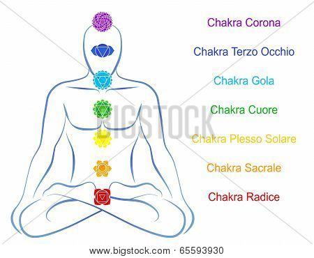 Chakras Man Description Italian