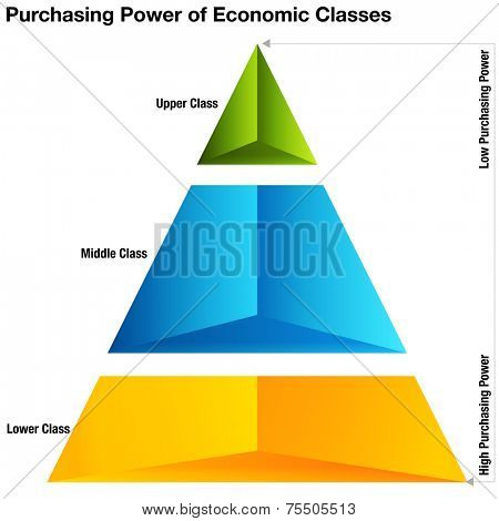 An image of purchasing power of economic classes chart.