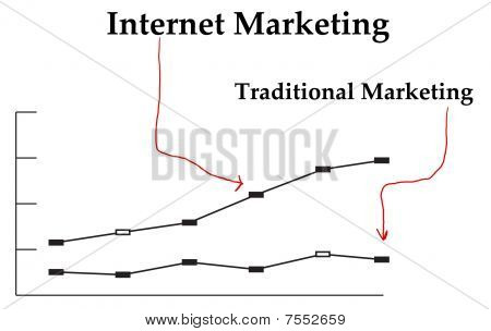 Internet Marketing Vs Traditional Marketing