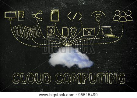 File Upload And Download To A Cloud, Concept Of Cloud Computing