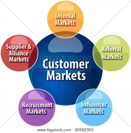 business strategy concept infographic diagram illustration of  customer market types