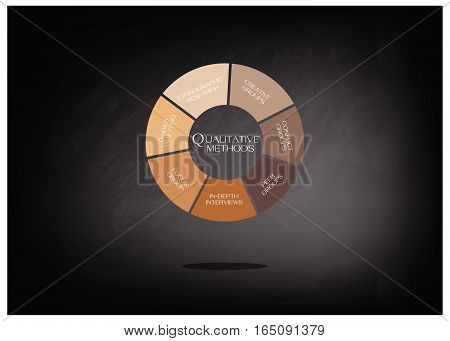 Business and Marketing or Social Research Process Data Collection Methods in Qualitative Measurement in Round Shape Chart on Black Chalkboard.
