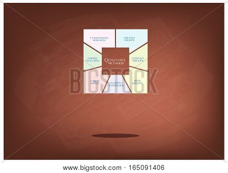 Business and Marketing or Social Research Process Data Collection Methods in Qualitative Measurement in Square Shape Chart on Brown Chalkboard.