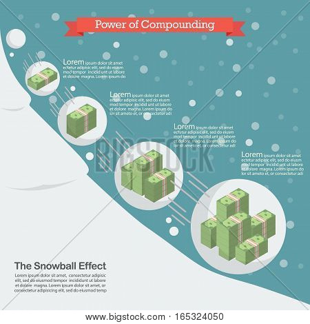 Power of compounding. Snowball effect business concept