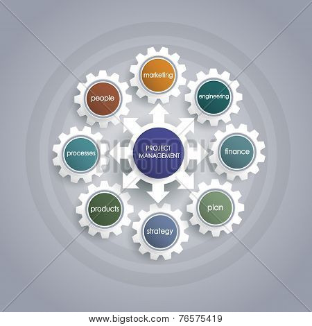 Project Management Business Plan With Gear Wheel Shape