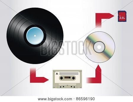 Evolution of Music Formats