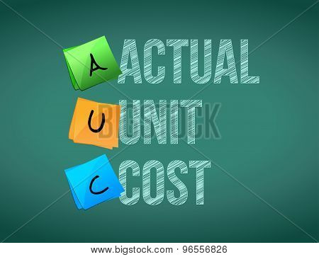 Actual Unit Cost Post Memo Chalkboard Sign