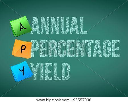 Annual Percentage Yield Post Memo Chalkboard