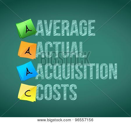 Average Actual Acquisition Costs Post Memo
