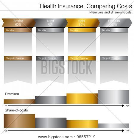 An image of a cost compare chart for healthcare insurance options.