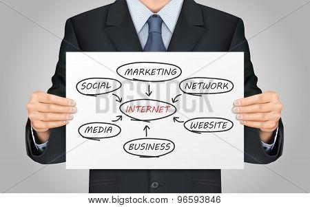 Businessman Holding Internet Flow Chart