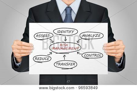 Businessman Holding Risk Management Flow Chart