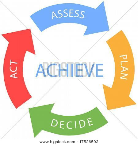 ACHIEVE assess plan decide act arrows business cycle