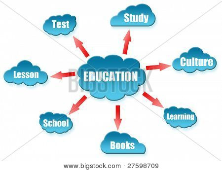Education word on cloud scheme