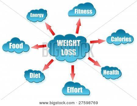 Weight word on cloud scheme