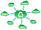 Recycle shape on cloud scheme