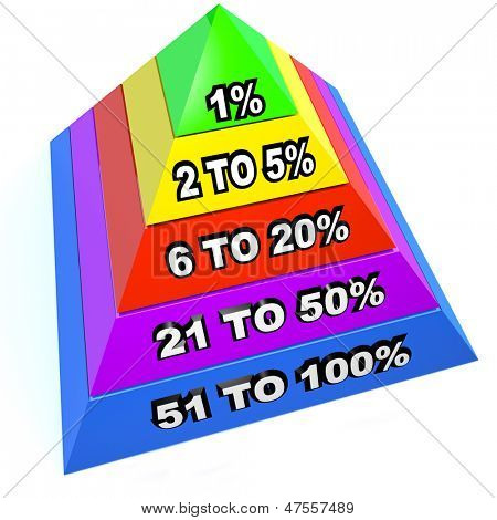 A pyramid of several steps and levels with 1 percent at the top as the dominant minority in terms of most income or privilege, the rich class in a society