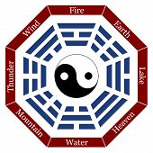 picture of yin  - I Ching with eight trigrams - JPG
