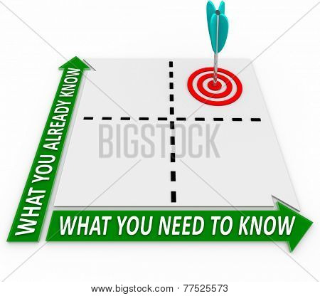 What You Need Vs Already Know words on a matrix to illustrate important, required, necessary knowledge you must learn in education or training