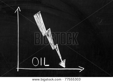 Graph Showing Falling Oil Prices