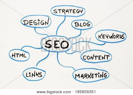 poster of SEO - search engine optimization concept or mind map - sketch on a matting board