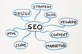SEO - search engine optimization concept or mind map - sketch on a matting board poster