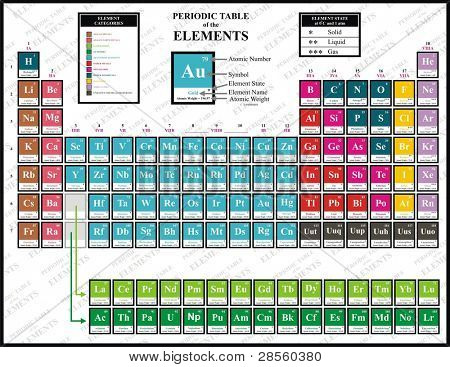 Colorful Periodic Table of the Chemical Elements - including Element Name, Atomic Number, Atomic Weight, Element Symbol - Also Element Categories & Element State (Solid, liquid & gas)