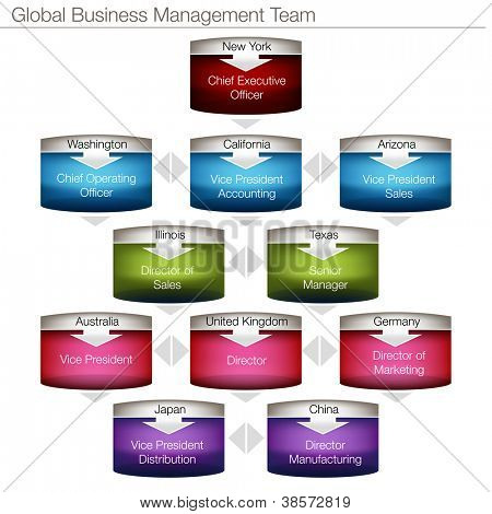 Ein Bild eines global Business Management-Diagramms.