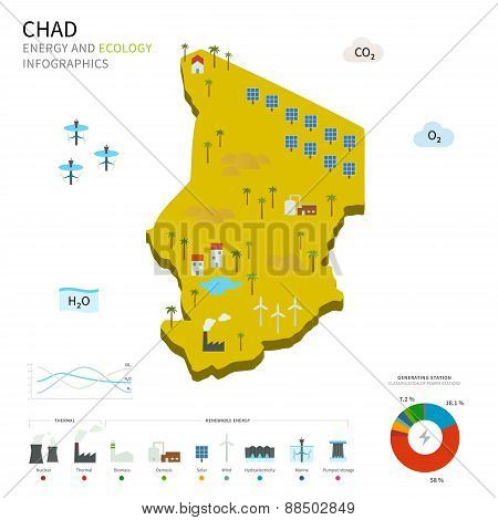 Energy industry and ecology of Chad